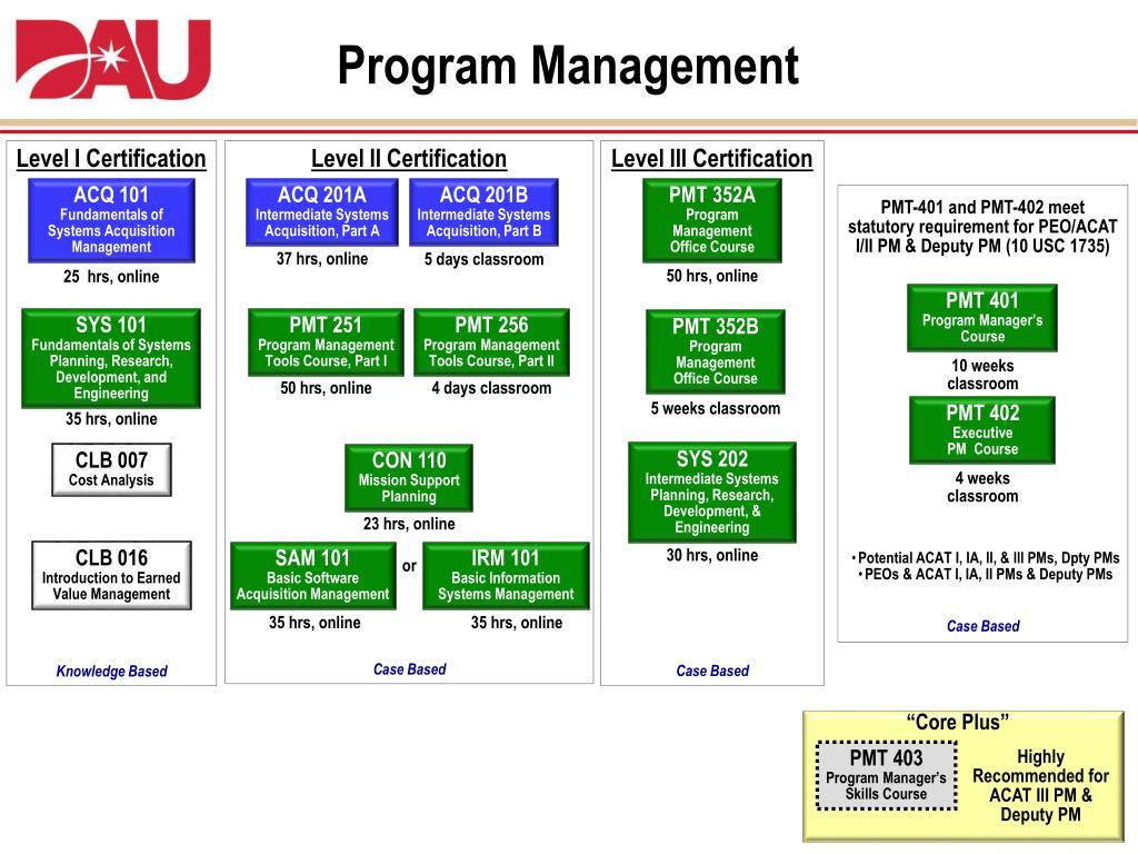 dau certification level acquisition ppt powerpoint management briefing students dawia program training example presentation