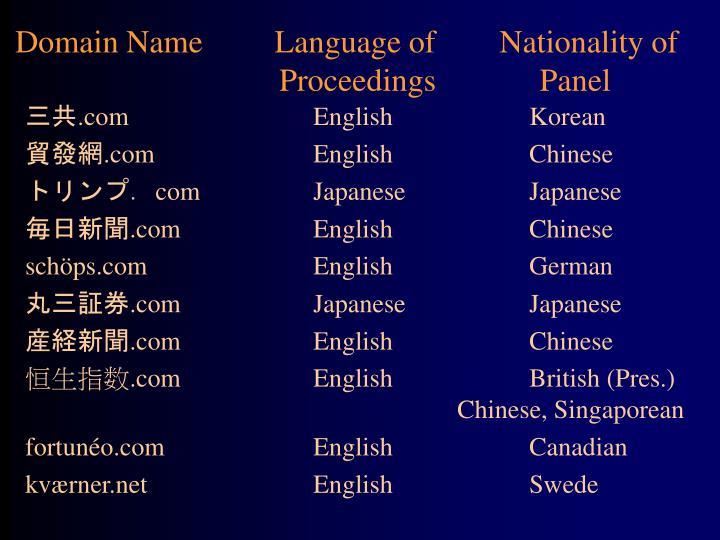 Domain Name         Language of        Nationality of