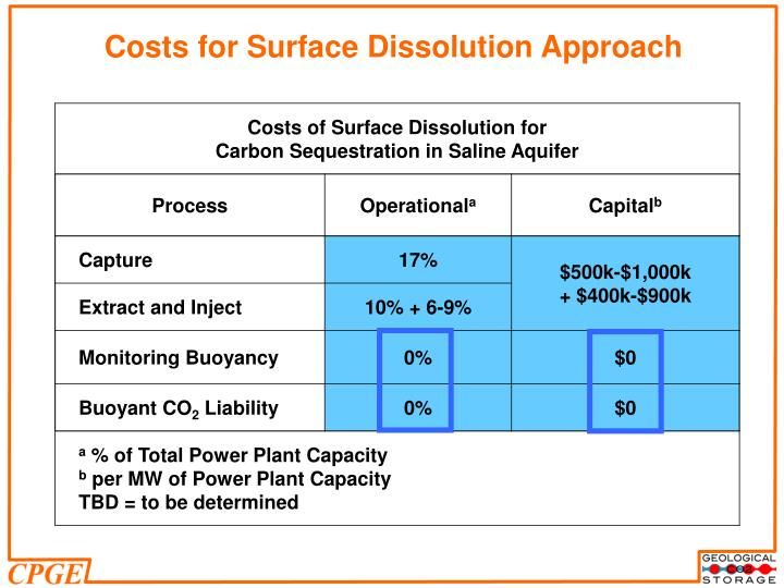 Costs for Surface Dissolution Approach