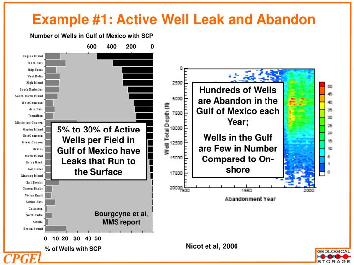 Example #1: Active Well Leak and Abandon