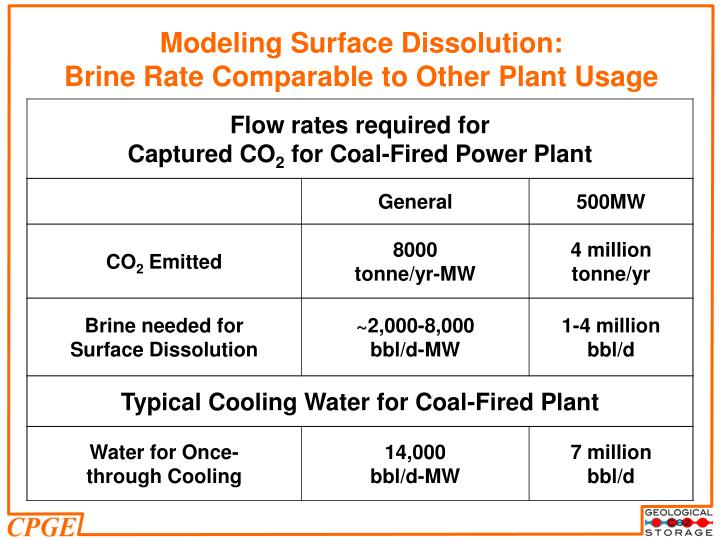 Modeling Surface Dissolution: