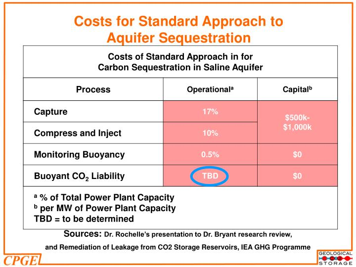 Costs for Standard Approach to