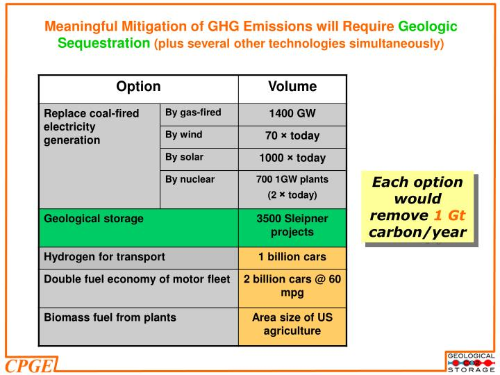 Meaningful Mitigation of GHG Emissions will Require