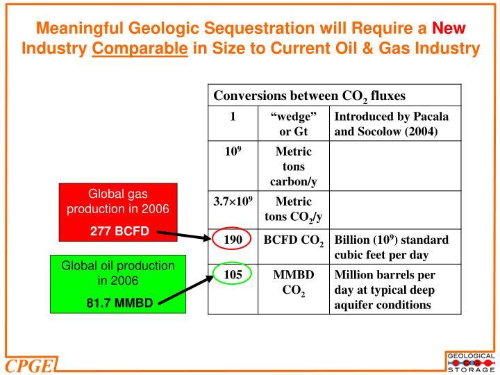 Meaningful Geologic Sequestration will Require a