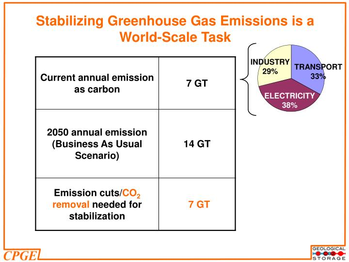 Stabilizing greenhouse gas emissions is a world scale task