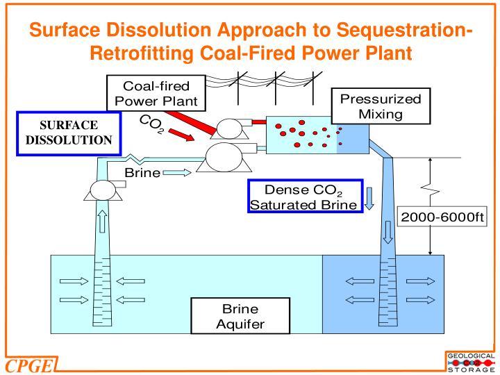 Surface Dissolution Approach to Sequestration-Retrofitting Coal-Fired Power Plant