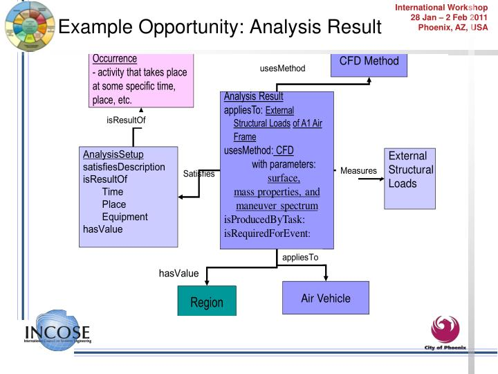 Example Opportunity: Analysis Result