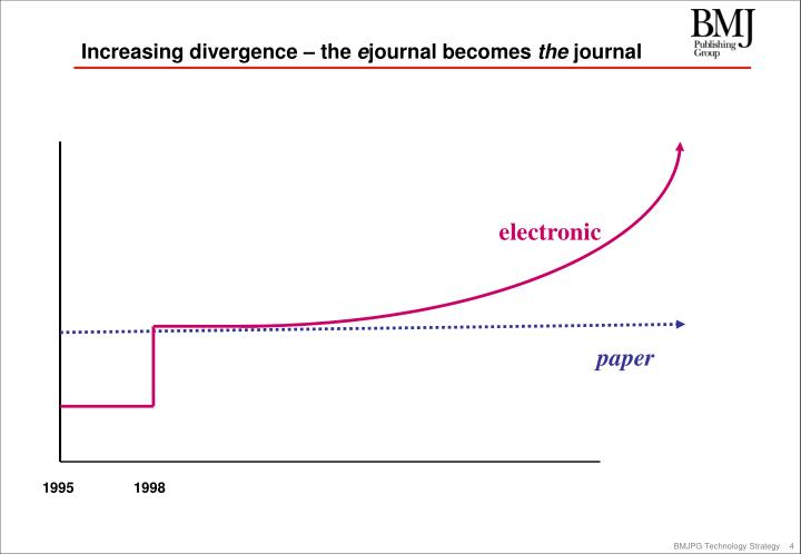 Increasing divergence – the