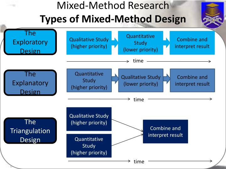 an explanation of mixed method designs psychology essay (creswell, 2003) however, their requirement and classification append to the thoroughness of mixed methods designs in primary care research instrument design model under this design the priority is given to quantitative data collection and analysis.