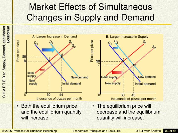 changes in supply demand and price essay Changes in supply and demand essays: over 180,000 changes in supply and demand essays, changes in supply and demand term papers, changes in supply and demand research paper, book reports 184 990 essays, term and research papers available for unlimited access.
