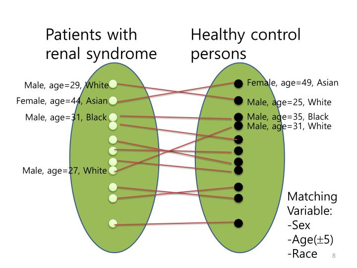 Patients with renal syndrome