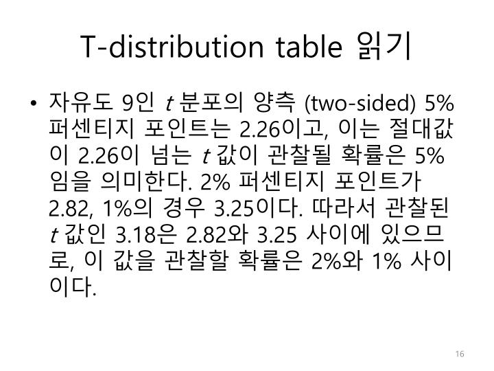 T-distribution table