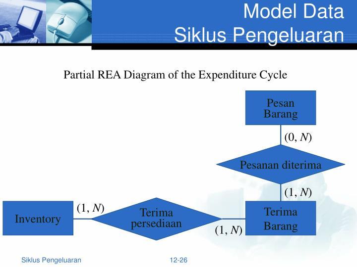 Ppt siklus pengeluaran pembelian dan pengeluaran kas powerpoint partial rea diagram of the expenditure cycle ccuart Image collections