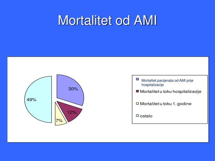 Mortalitet od