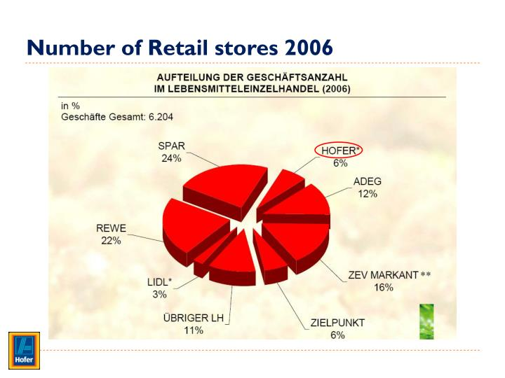 Number of Retail stores 2006