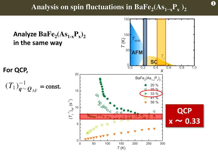 Analysis on spin fluctuations in BaFe