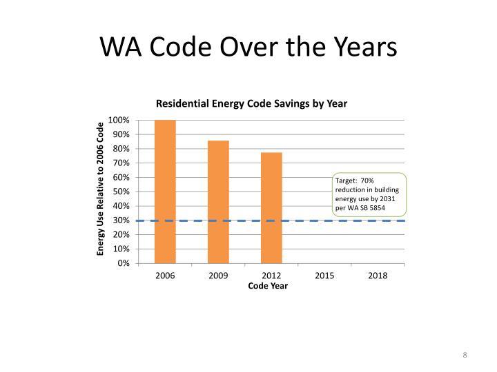 WA Code Over the Years