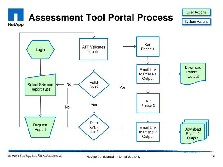 Assessment Tool Portal Process