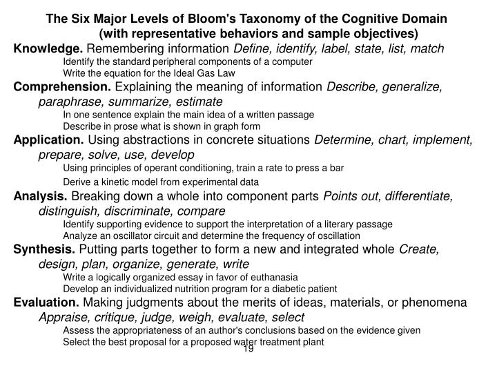 The Six Major Levels of Bloom's Taxonomy of the Cognitive Domain