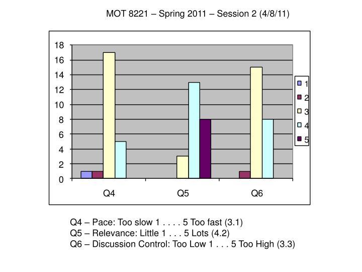 MOT 8221 – Spring 2011 – Session 2 (4/8/11)