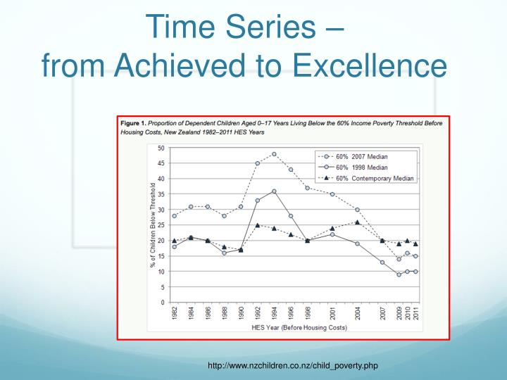 time series from achieved to excellence n.
