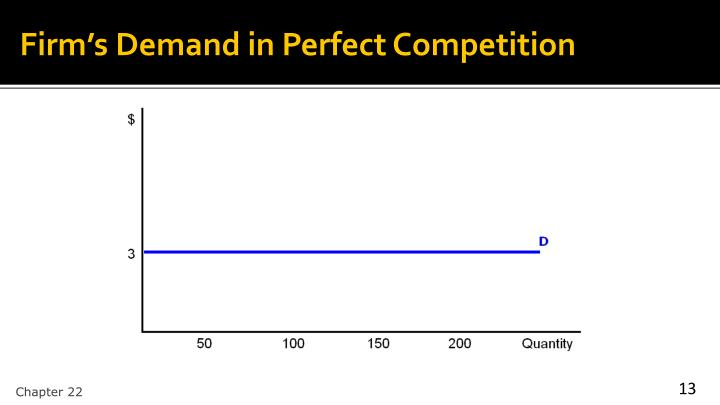 Firm's Demand in Perfect Competition