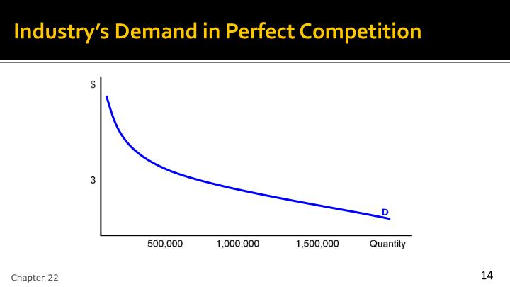 Industry's Demand in Perfect Competition