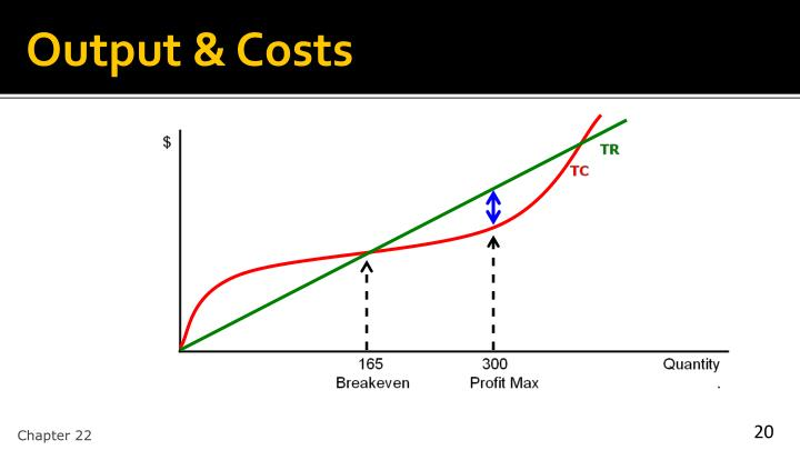 Output & Costs