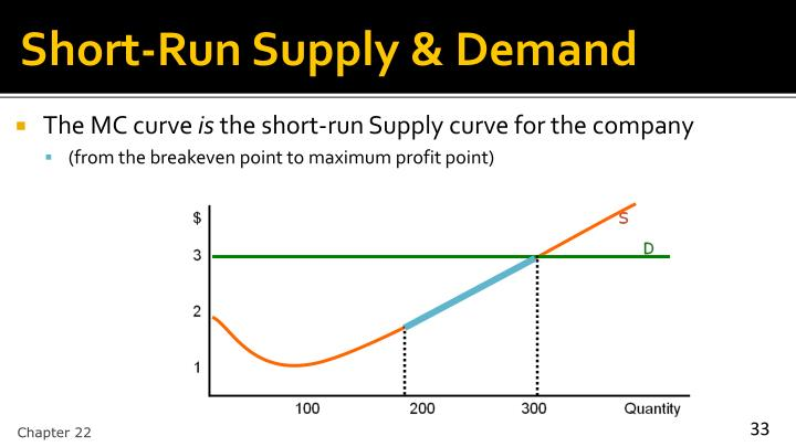 Short-Run Supply & Demand