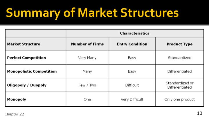 Summary of Market Structures