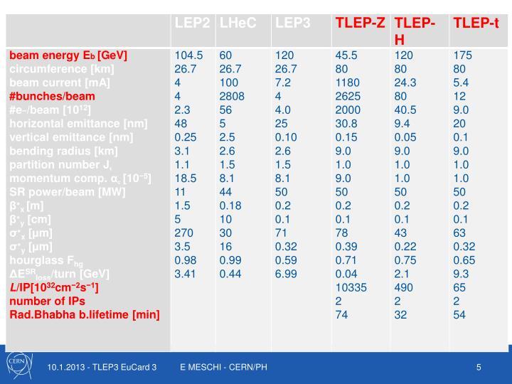 E MESCHI - CERN/PH