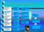 supply chain dalam biskuit kaleng