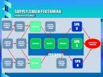 supply chain pertamina premium pertamax