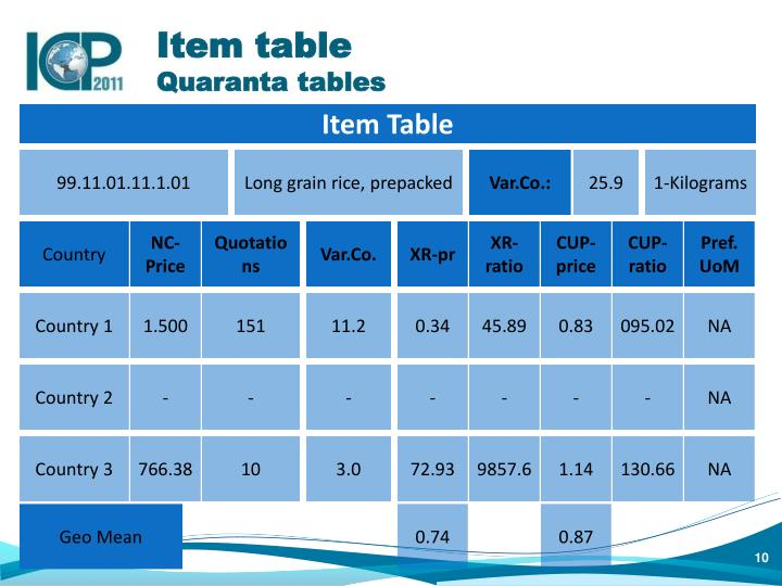Item table