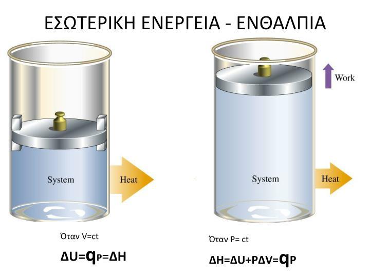 ΕΣΩΤΕΡΙΚΗ ΕΝΕΡΓΕΙΑ - ΕΝΘΑΛΠΙΑ
