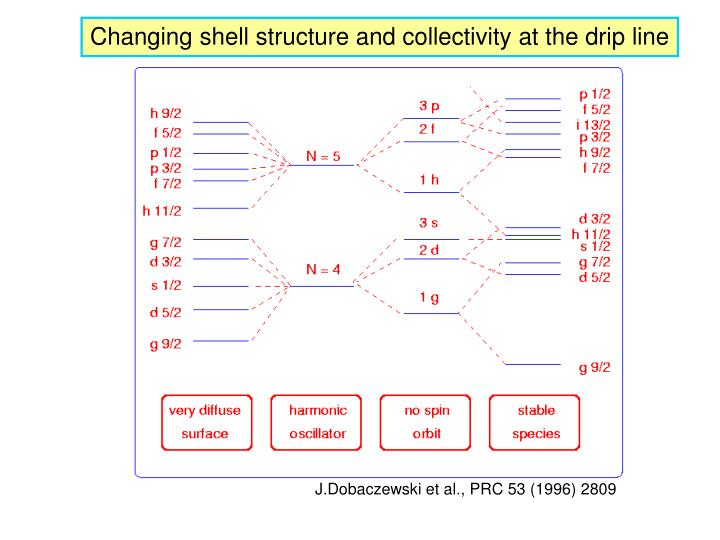 Changing shell structure and collectivity at the drip line