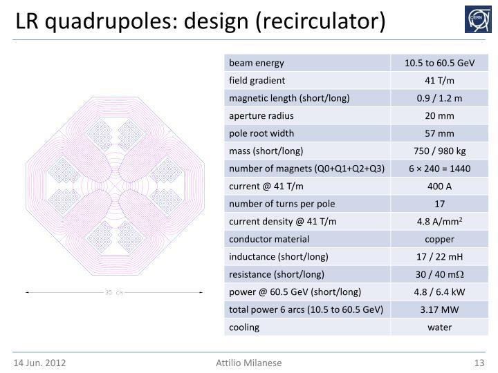LR quadrupoles: design (recirculator)