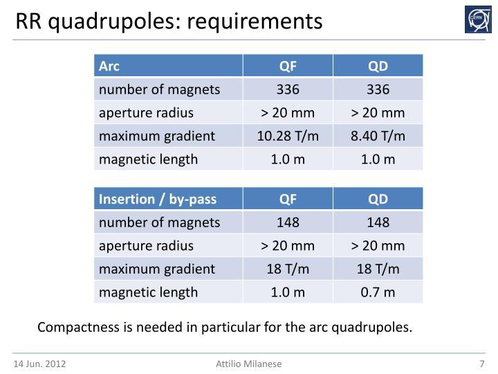 RR quadrupoles: requirements