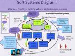 soft systems diagram alliances conflicts beliefs values attitudes motivations