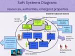 soft systems diagram resources authorities emergent properties