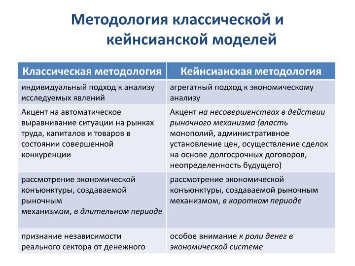 Методология классической и