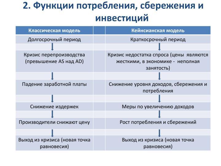 2. Функции потребления, сбережения и инвестиций