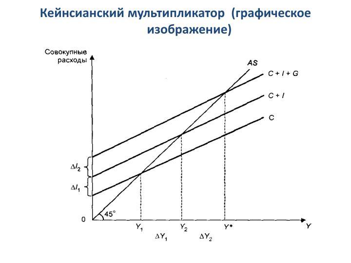 Кейнсианский