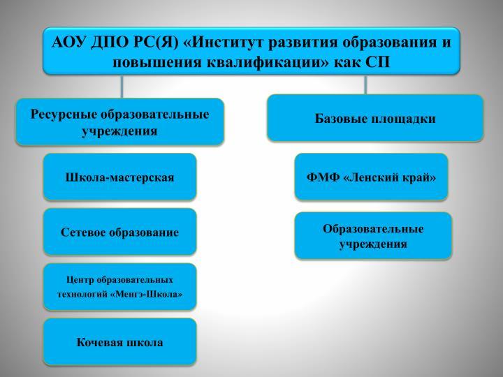 АОУ ДПО РС(Я) «Институт развития образования и повышения квалификации» как СП