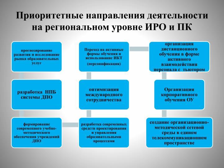 Приоритетные направления деятельности на региональном уровне ИРО и ПК
