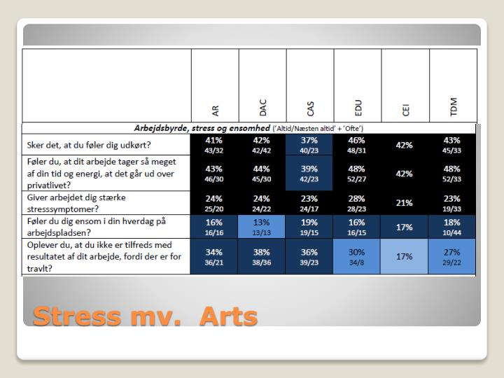Stress mv.  Arts
