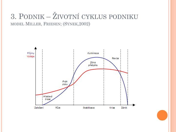 3. Podnik – Životní cyklus podniku