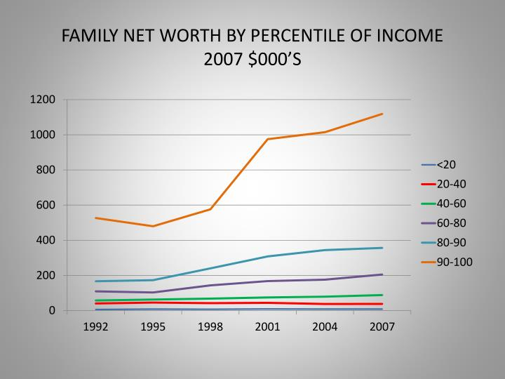 FAMILY NET WORTH BY PERCENTILE OF INCOME