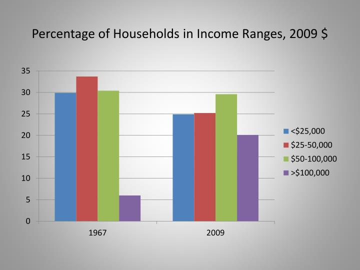 Percentage of Households in Income Ranges, 2009 $