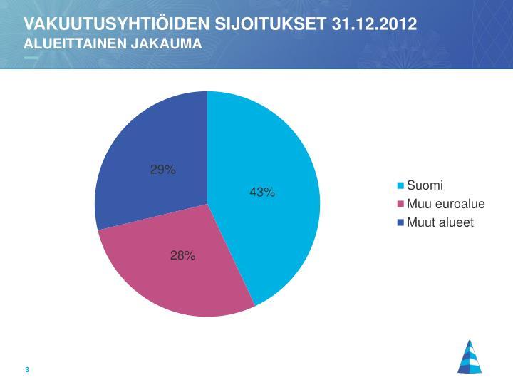 Vakuutusyhti iden sijoitukset 31 12 2012 alueittainen jakauma